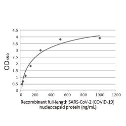 SARS-CoV-2 (COVID-19) nucleocapsid antibody [HL5511] (GTX635689)