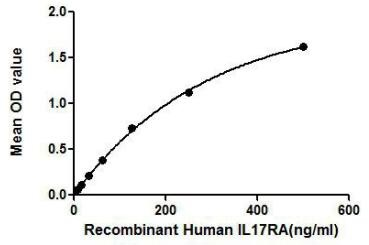 Human IL17 Receptor alpha protein (active). GTX00132-pro