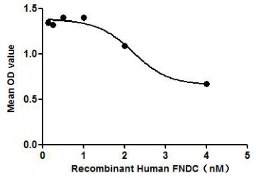 Human FNDC5 protein, His tag (active). GTX00149-pro