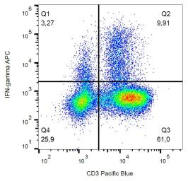 Anti-Interferon gamma antibody [4S.B3] (APC) used in Flow cytometry (FACS). GTX00484-07