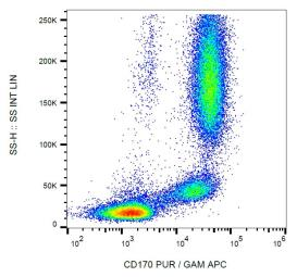Anti-Siglec-5 antibody [1A5] used in Flow cytometry (FACS). GTX00537