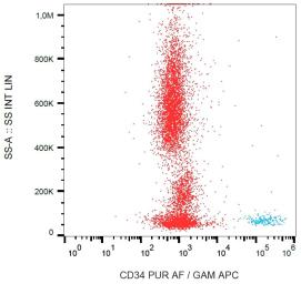 Anti-CD34 antibody [QBEnd-10] (Azide Free) used in Flow cytometry (FACS). GTX00618-00