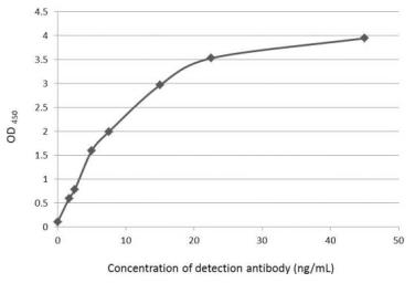 Anti-beta Amyloid (1-42) antibody – Conformation Specific used in ELISA (ELISA). GTX134510