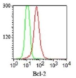 Anti-Bcl-2 antibody [124] used in Flow cytometry (FACS). GTX34431