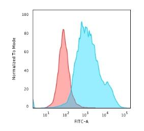 Anti-Cytokeratin 7 antibody [K72.7] used in Flow cytometry (FACS). GTX34657