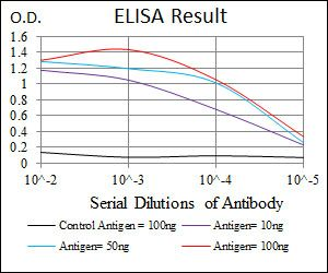 Anti-MAP2 antibody [5B7] used in ELISA (ELISA). GTX60608