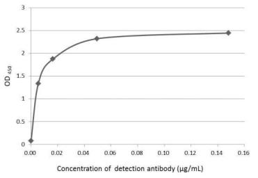 Anti-IL1 beta antibody used in ELISA (ELISA). GTX74034