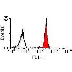 Anti-CD147 antibody [MEM-M6/1] (Azide free) used in Flow cytometry (FACS). GTX75485