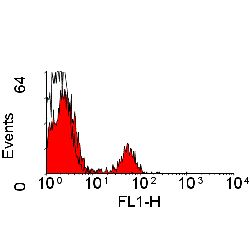 Anti-RP105 antibody [MHR73] (FITC) used in Flow cytometry (FACS). GTX75888