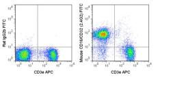 Anti-CD16 + CD32 antibody [2.4G2] (FITC) used in Flow cytometry (FACS). GTX01453-06