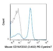 Anti-CD16 + CD32 antibody [2.4G2] (PE-Cy7) used in Flow cytometry (FACS). GTX01453-10