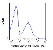 Anti-CD161 antibody [HP-3G10] (PE) used in Flow cytometry (FACS). GTX01454-08