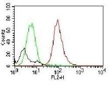 Anti-CD63 antibody [MX-49.129.5] used in Flow cytometry (FACS). GTX34540
