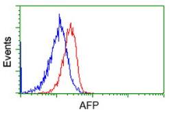Anti-Alpha fetoprotein / AFP antibody [2A9] used in Flow cytometry (FACS). GTX84954